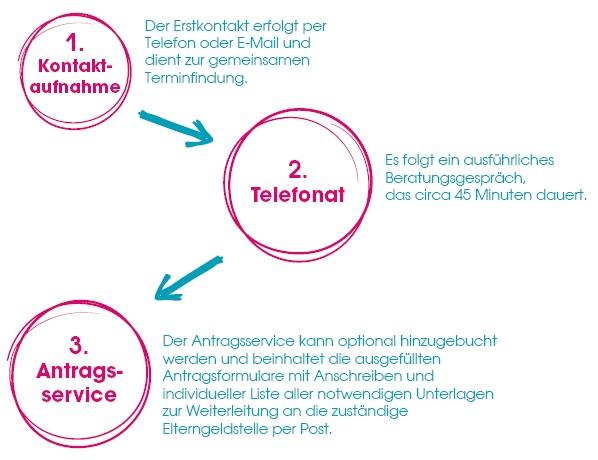 Ablauf Elterngeldberatung elterngeld.net