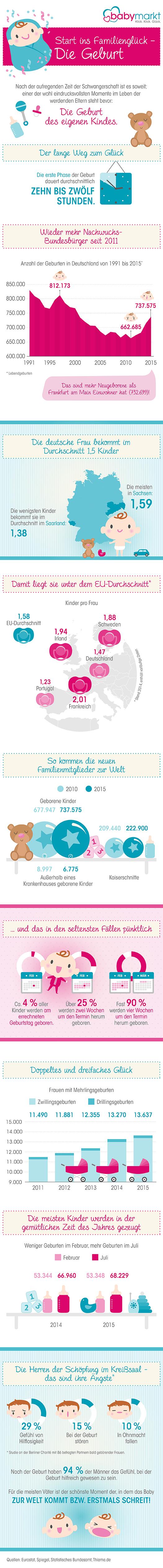 Infografik zum Thema Geburt