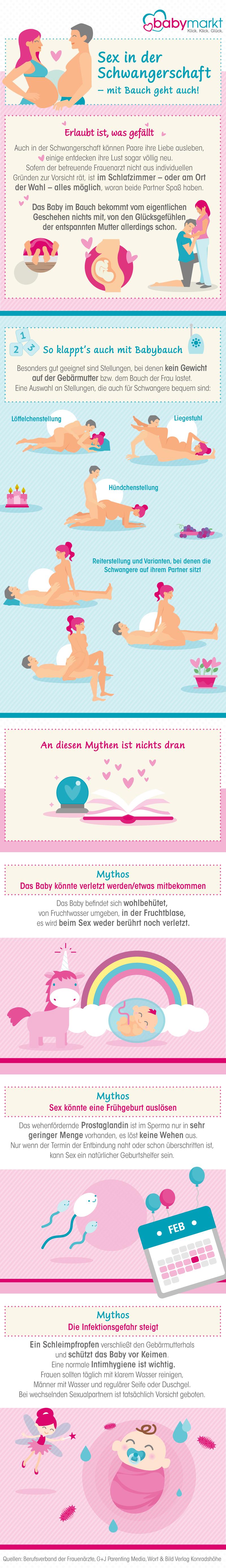 Die Infografik klärt über verschiedene Mythen auf und zeigt auf, worauf beim Sex zu achten ist