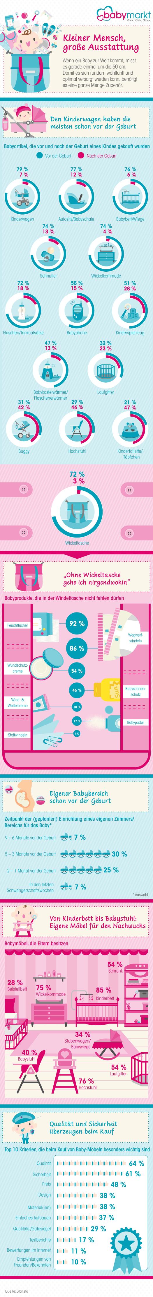 Infografik Babyausstattung babymarkt.de