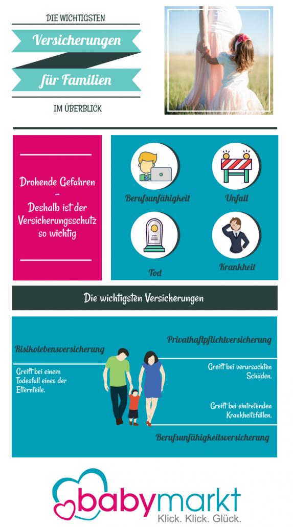 Infografik zu den wichtigsten Versicherungen für Familien