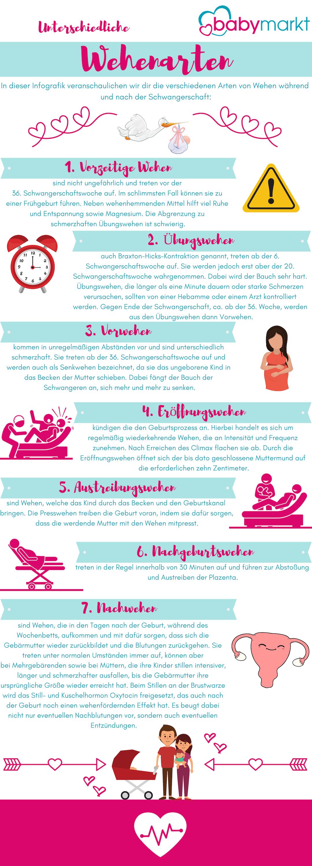 InfografiK: Unterschiedliche Wehenarten