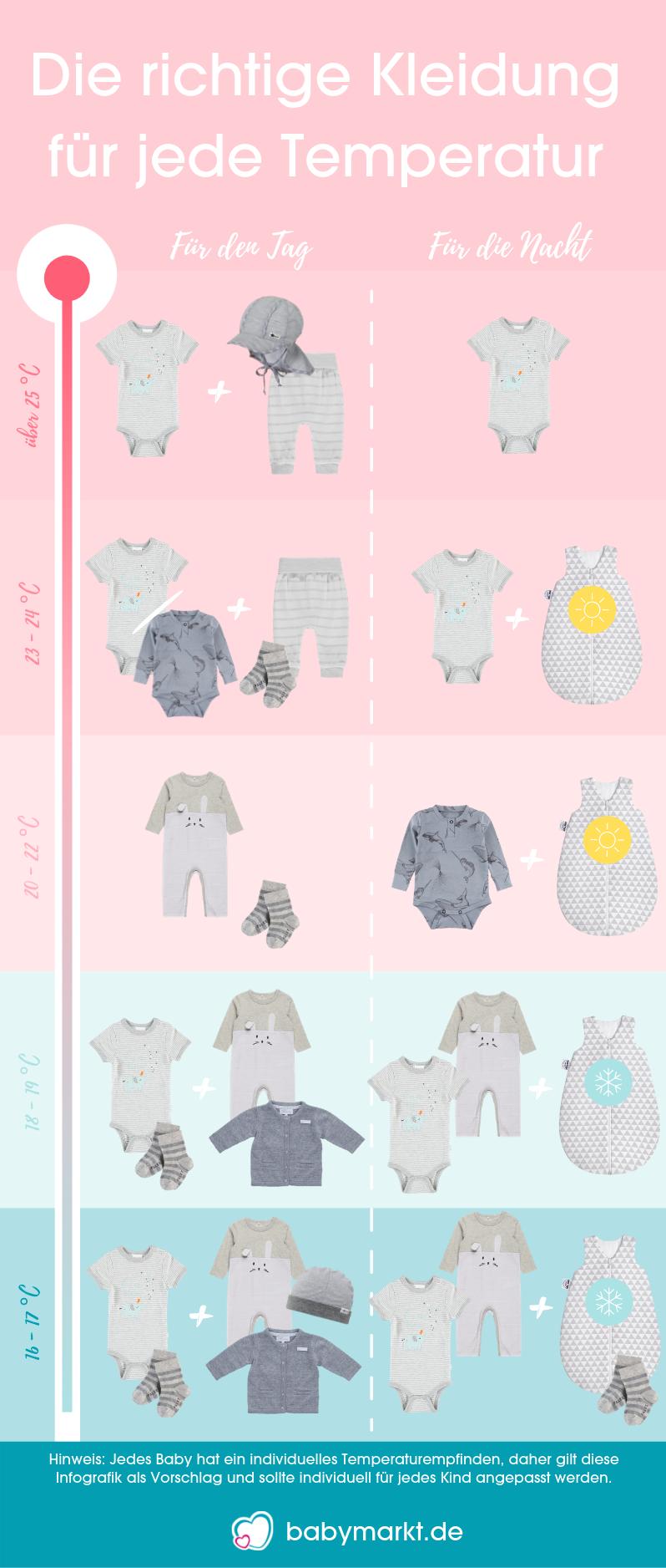 Infografik Babykleidung im Sommer bei Tag und Nacht