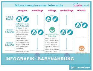 Infografik Babynahrung