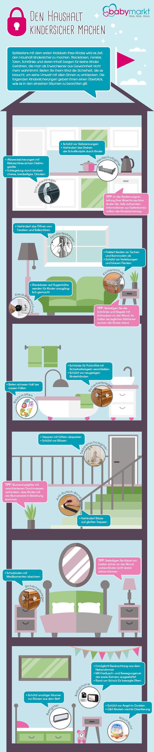 Infografik Sicherheit im Haus