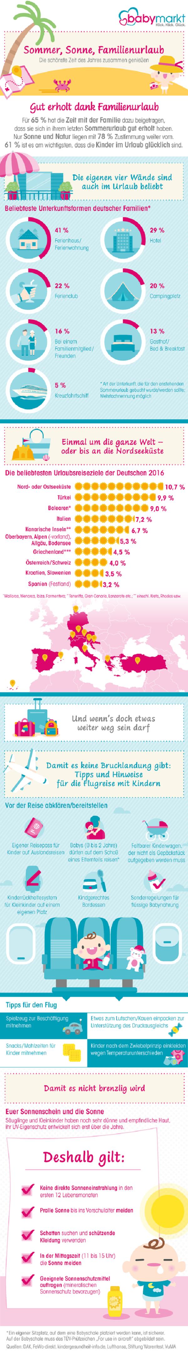 infografik-familienurlaub-babymarkt