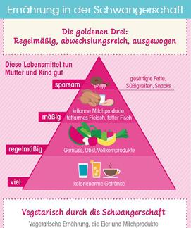 Ernährung in der Schwangerschaft Infografik