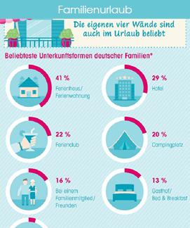 Infografik Familienurlaub