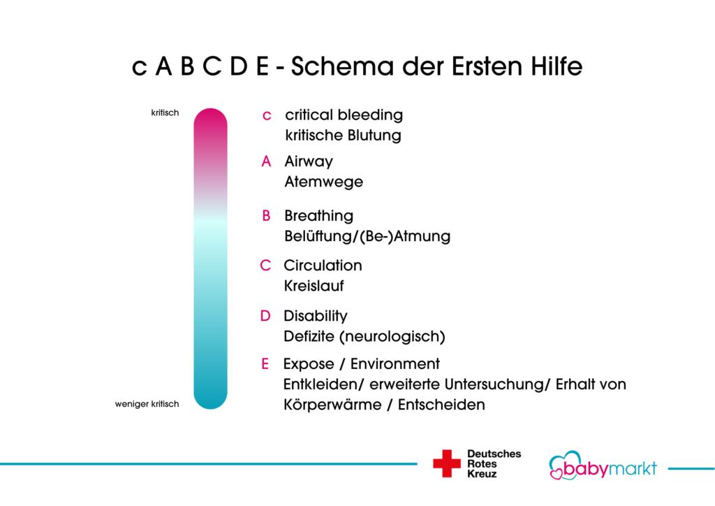 cABCDE Schema der Ersten Hilfe